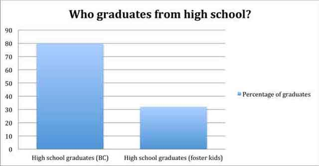 Foster-kids-cover-graph-graduates2